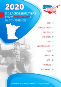 D-1 Lacrosse Players from Minnesota by Conference