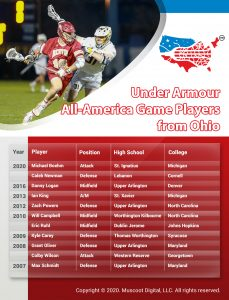 Ohio Under Armour All-America Game Selections
