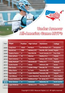 Under Armour All-America Game MVP's by Year
