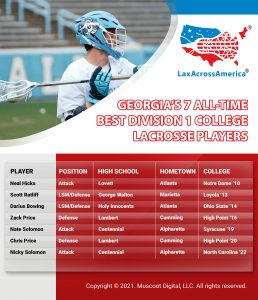 Georgia's All-Time Best D1 College Lacrosse Players