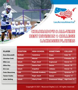 8 Best Division 1 College Lacrosse Players from Colorado