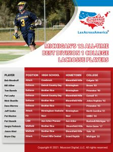 All-Time Best D1 College Lacrosse Players from Michigan
