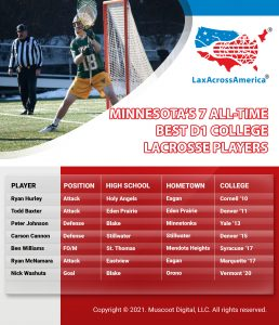 Best All-Time D1 College Lacrosse Players from Minnesota