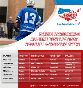 All-Time Best Lacrosse Players from North Carolina