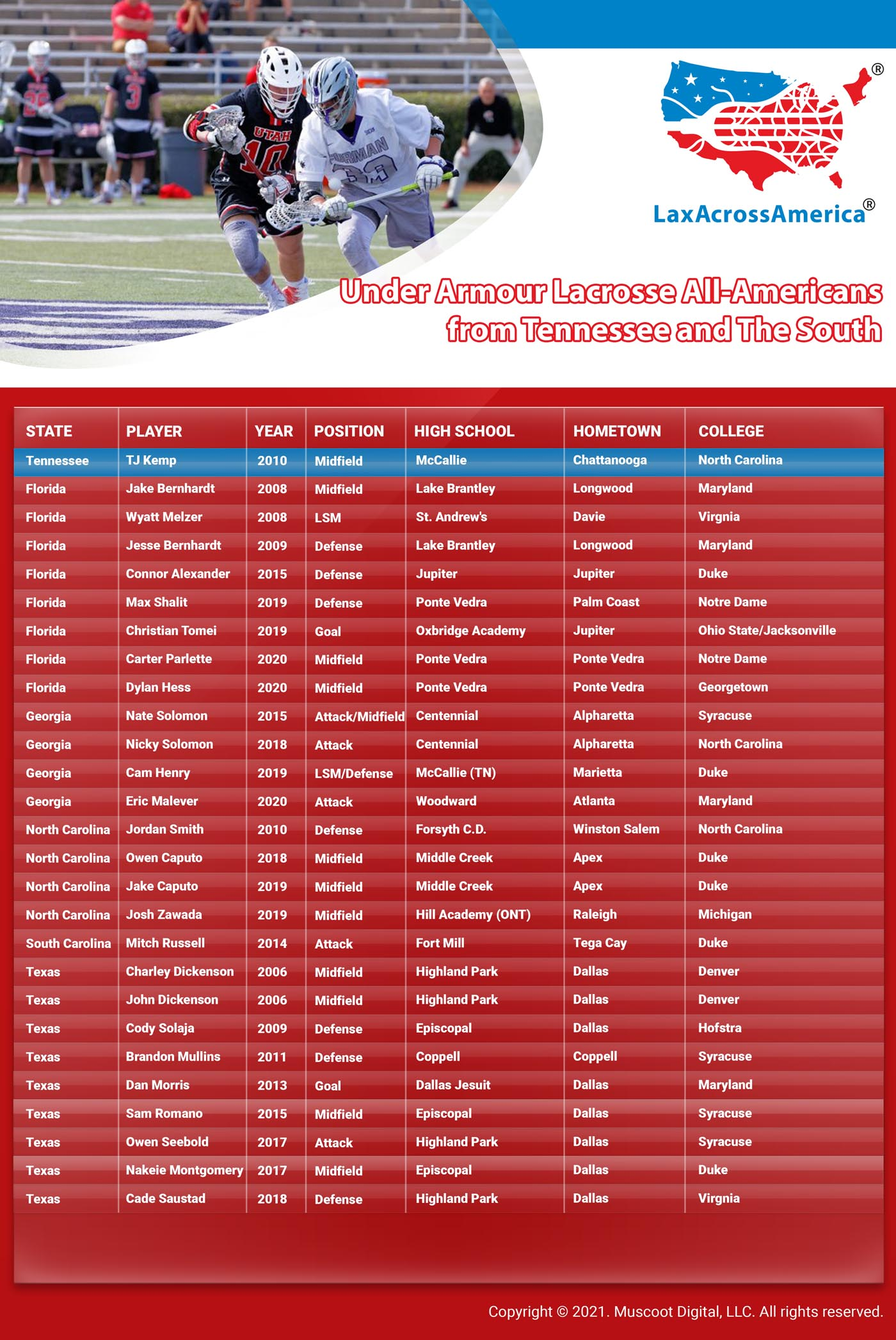Under Armour Lacrosse All-Americans from Tennessee