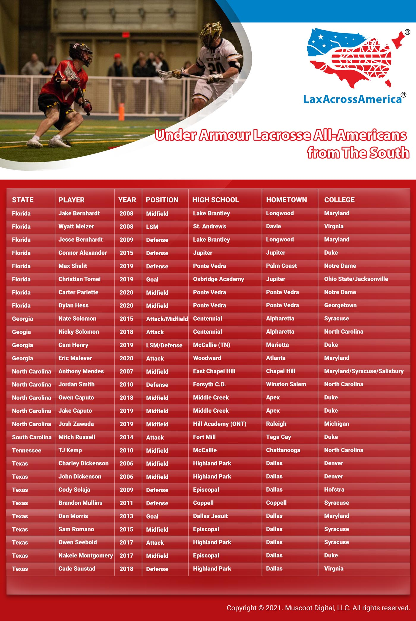 Under Armour Lacrosse All-Americans from The South