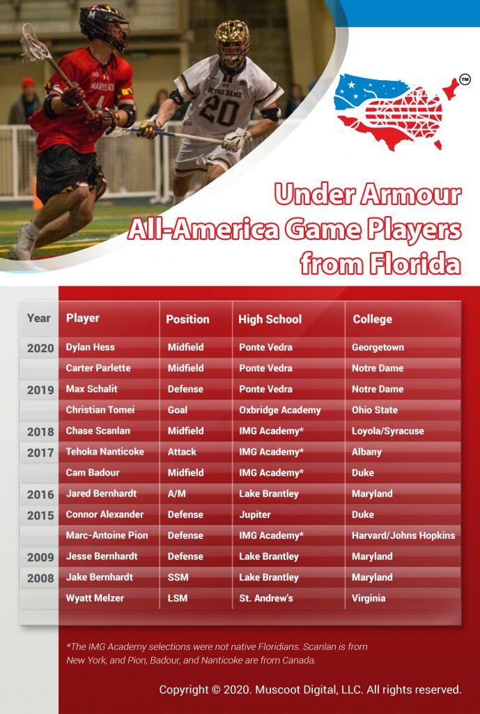 Florida UA Lacrosse Selections